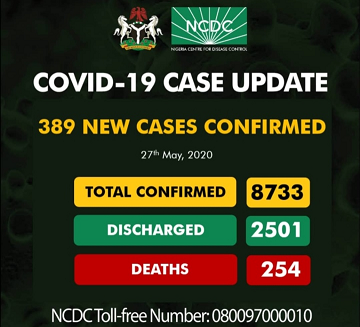 More Update On Covid-19 As 389 Persons Tested Positive