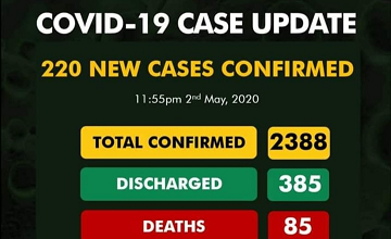 New Update On Covid-19 As Nigeria New Cases Hits 220