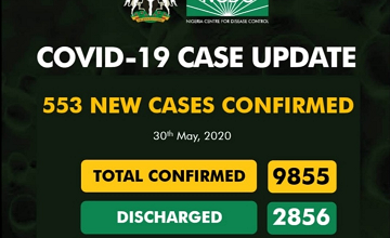 Covid-19 Total Death Hit 273 While 553 New Cases