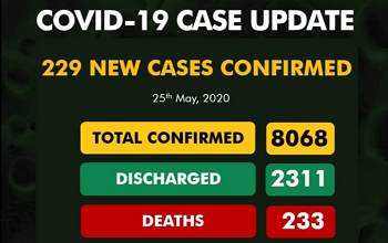 Latest Update On Covid-19 As New Cases Hits 229