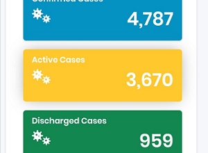 Covid-19 Update: New Cases In Nigeria Has Risen To 146