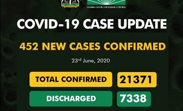 Covid-19 Updates: New 675 Cases Confirm And 1 Deaths Recorded