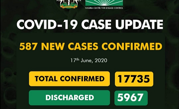 More Updates On Covid-19 As 587 New Cases Confirm And 14 Deaths Recorded