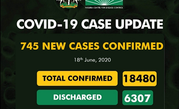 More Updates On Covid-19 As 745 New Cases Confirm And 6 Deaths Recorded