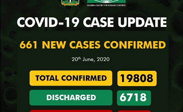 Covid-19 Updates: New 661 Cases Confirm And 19 Deaths Recorded