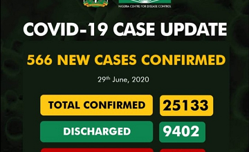 Covid-19 Updates: New 566 Cases Confirm And 8 Deaths Recorded