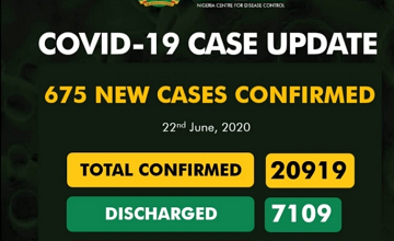 Covid-19 Updates: New 675 Cases Confirm And 7 Deaths Recorded