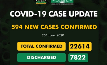 Covid-19 Updates: New 594 Cases Confirm And 7 Deaths Recorded