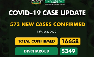 More Updates On Covid-19 As 573 New Cases Confirm And 4 Deaths Recorded