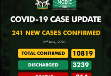 Update Covid-19 More Confirmed Case At 15 New Death Recorded