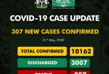 Update On Covid-19 In Nigeria Hits 307 And 287 Deaths