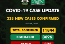 Covid-19 Updates As 328 New Confirm Cases While 10 Deaths Recorded