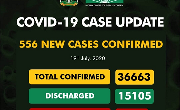 Upcovid-19 Updates: New 556 Cases Confirm And 11 Deaths Recorded