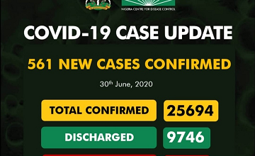 Covid-19 Updates: New 561 Cases Confirm And 17 Deaths Recorded