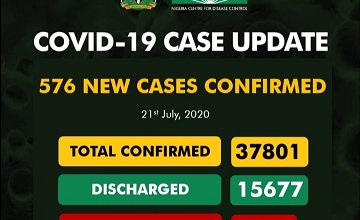 Upcovid-19 Updates: New 576 Cases Confirm And 4 Deaths Recorded