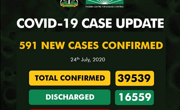 Upcovid-19 Updates: New 591 Cases Confirm And 12 Deaths Recorded