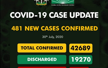Upcovid-19 Updates: New 481 Cases Confirm And 5 Deaths Recorded