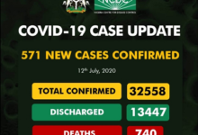Covid-19 Updates: New 571 Cases Confirm And 16 Deaths Recorded