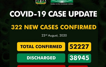 Upcovid-19 Updates: New 322 Cases Confirm And 5 Deaths Recorded