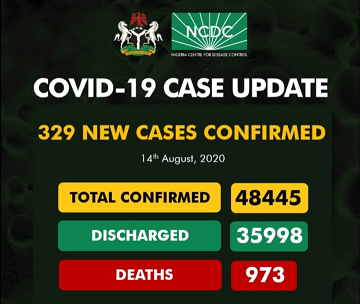 Upcovid-19 Updates: New 329 Cases Confirm And 7 Deaths Recorded