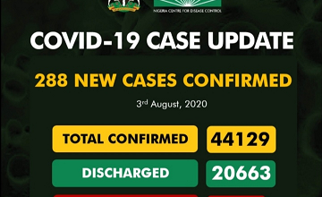 Upcovid-19 Updates: New 288 Cases Confirm And 8 Deaths Recorded