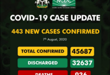 Upcovid-19 Updates: New 443 Cases Confirm And 6 Deaths Recorded
