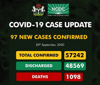 Upcovid-19 Updates: New 97 Cases Confirm And 3 Deaths Recorded