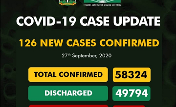 Upcovid-19 Updates: New 126 Cases Confirm And 2 Deaths Recorded