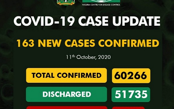 Upcovid-19 Updates: New 163 Cases Confirm And No Deaths Recorded