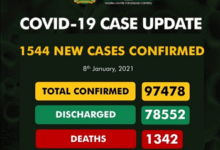 Covid-19 Updates: New 1544 Cases Confirm And Just 12 Deaths Recorded